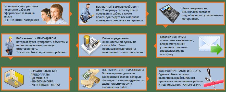 Отделка и ремонт помещений
