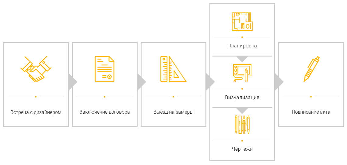 Схема работ по дизайну интерьера