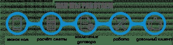 Заказать строительные работы в Челябинске